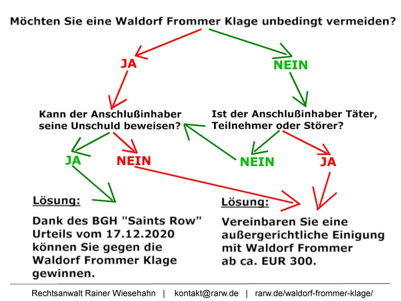 Infografik Gegen Waldorf Frommer Klage gewinnen oder verlieren